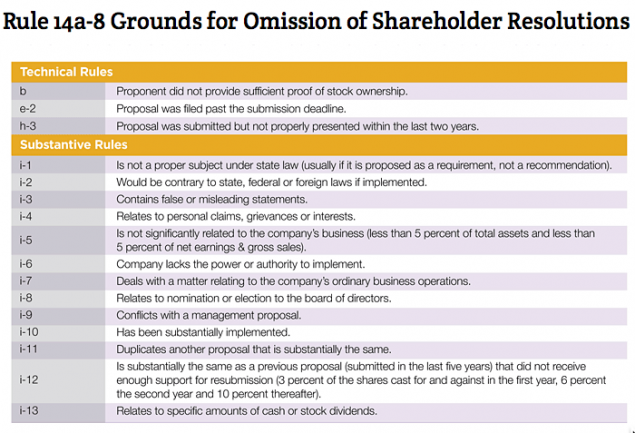 Rule 14a-8 Grounds for Omission of Shareholder Resolutions