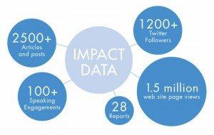 IRRCi-impact