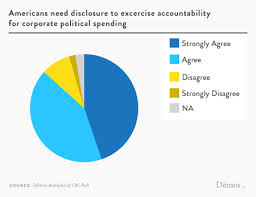 Corporate Political Spending Poll