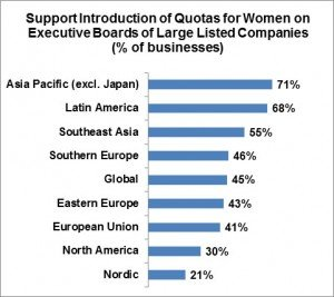 Women on Corporate Boards, opinion by country