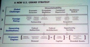 US Grand Strategy