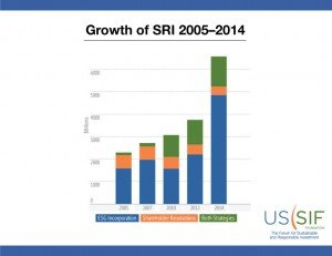 Growth of SRI