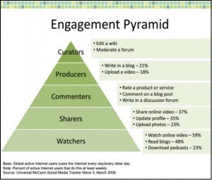the engagement pyramid