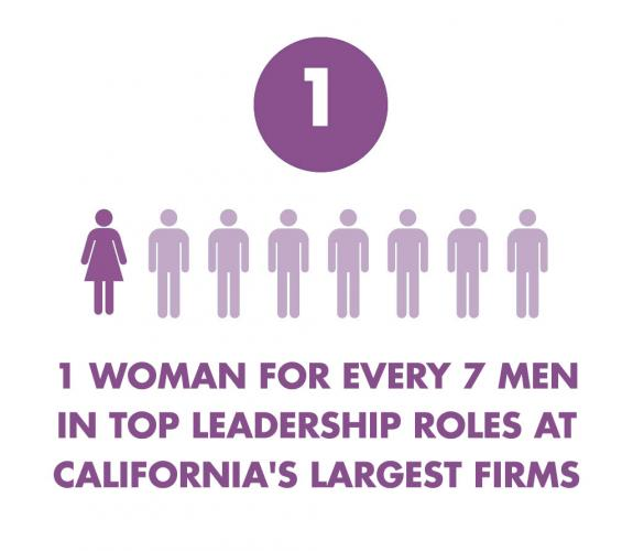 1 woman for every 7 men in top leadership at California's largest firms