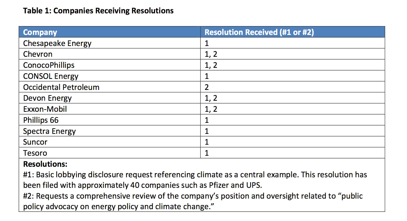 Resolutions Filed on to Disclose Climate Lobbying