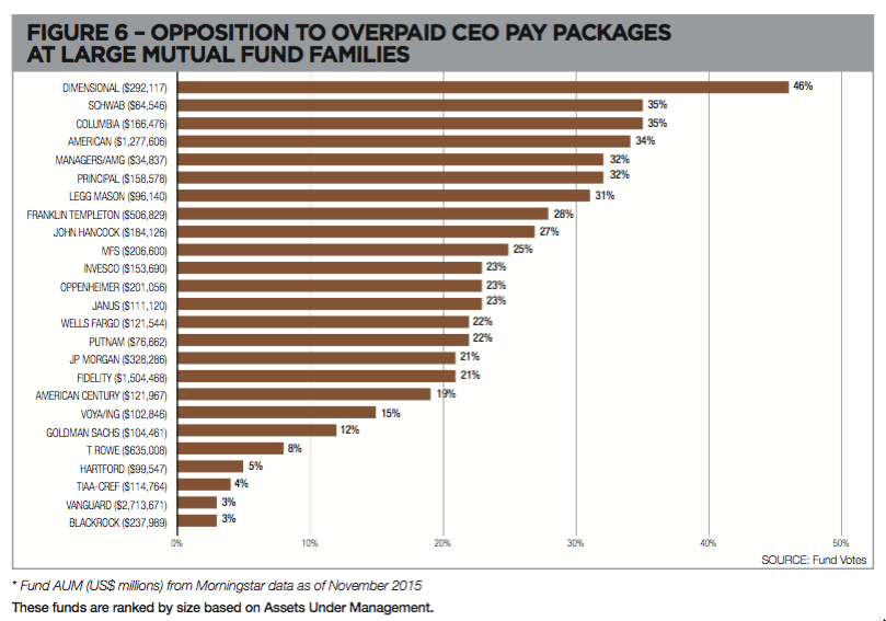 Overpaid CEOs - Pay Opposition Largest funds