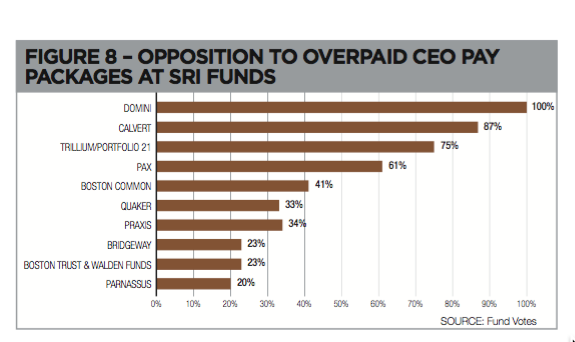 Overpaid CEOs - SRI Funds