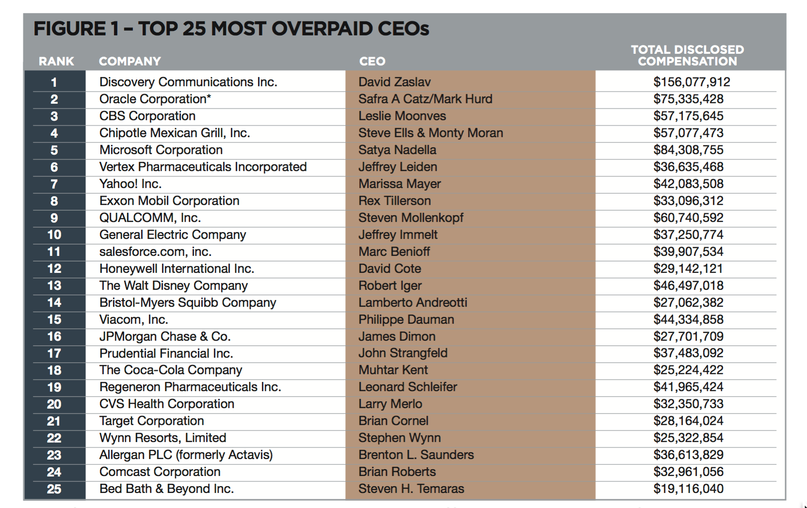 top 25 overpaid CEOs
