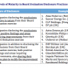 Board Evaluation Practices in India