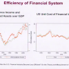 Uprising Against Wall Street - the cost of financial intermediation