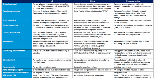 Food Safety Regulations Compared
