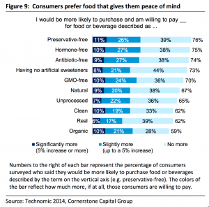 Chart of what consumers are willing to pay more for