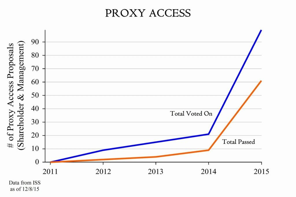 Reeds Inc - Proxy Access Needed