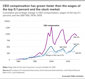 ceo pay exploded