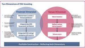 esg focused pe managers