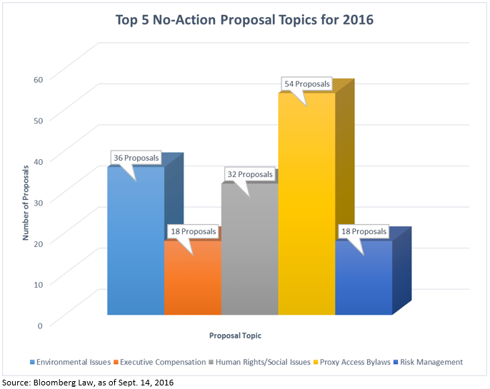 Most Popular Topics of No-Action Requests for 2016