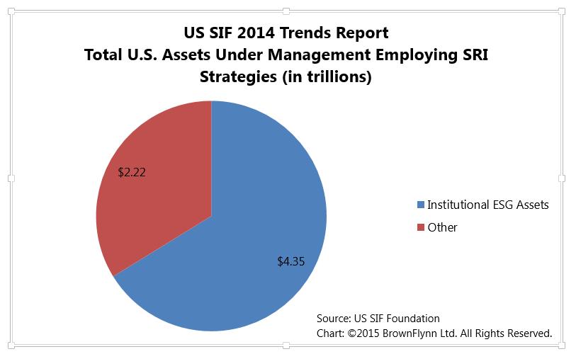 Assets Emplying SRI Strategies