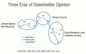 CalPERS Stakeholder Opinion