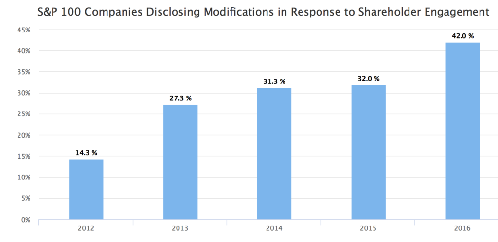 Disclosing Modifications