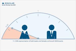 Equilar GDI - gender parity