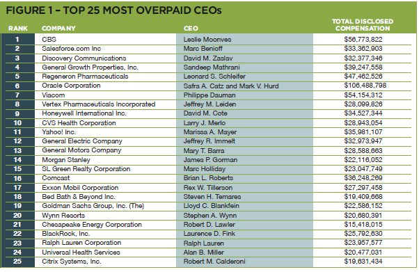 Table from The 100 Most Overpaid CEOs