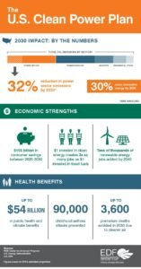 Clean Power Plan Infographic