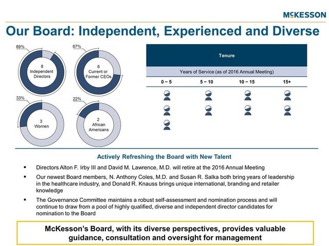 Proxy Statement - Our Board Independent