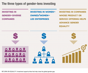 3 types of gender investing