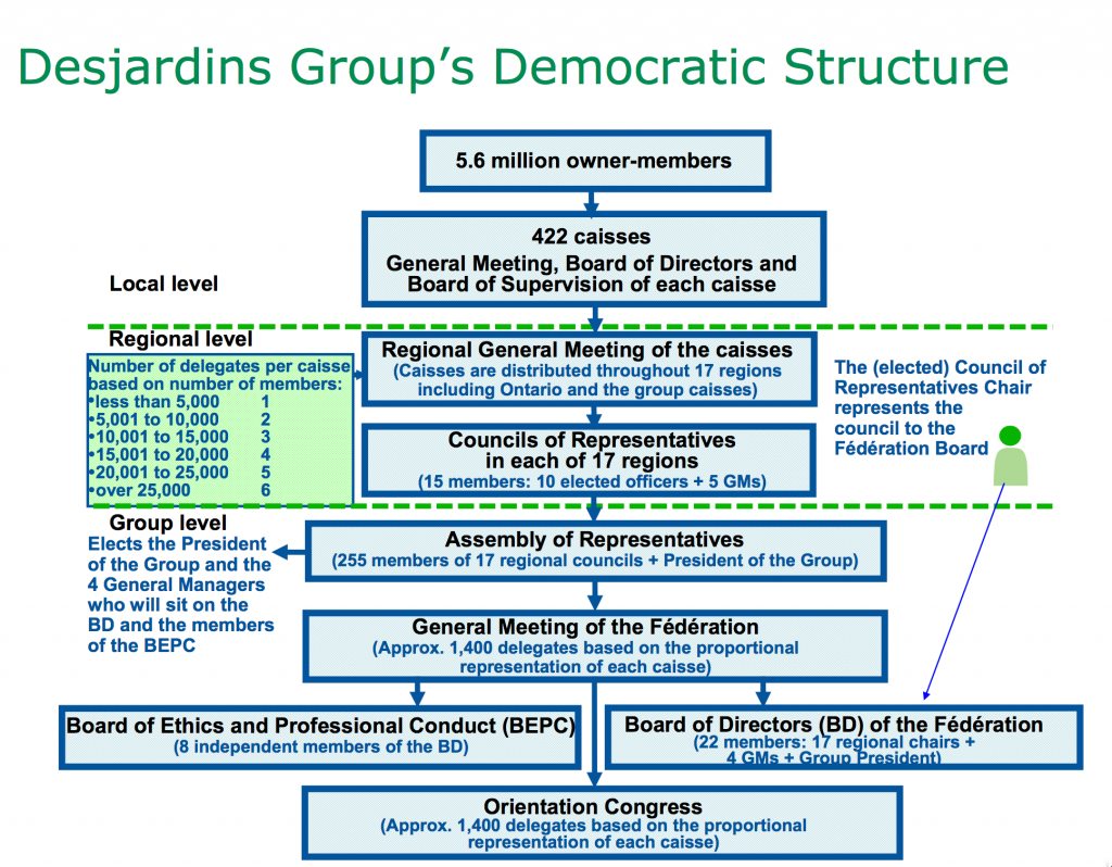 Desjardins Democratic Structure
