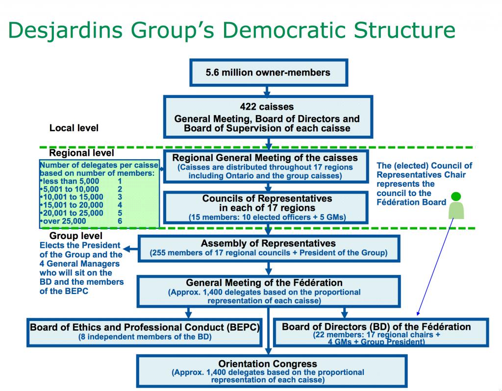 Desjardins Democratic Structure