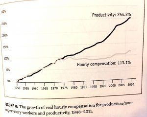 Capitalists Arise - growth in productivity & wages