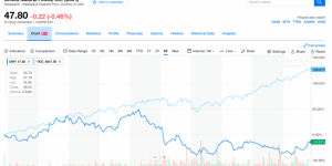 $UNFI 5 Year Chart