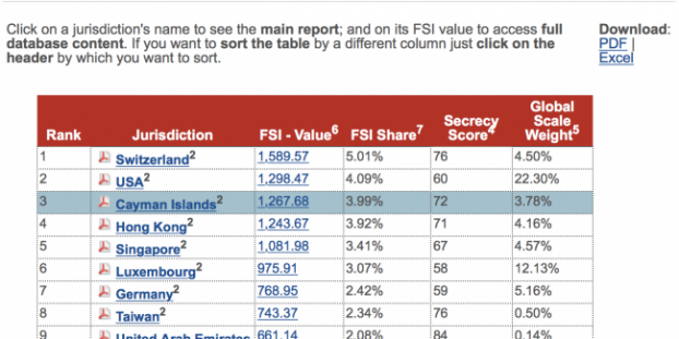 FACT Coalition Financial Secrecy Index top 10