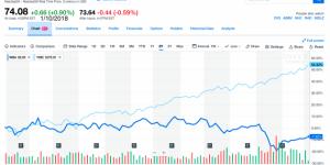 Walgreens 2 Year Stock Chart