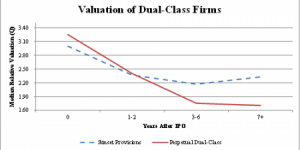 valuation of dual-class firms