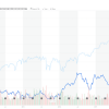 AT&T Inc 5 years of destroying shareholder value
