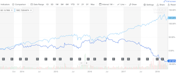 General Electric 5 years compared to Nasdaq