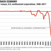 Stock Buyback Economy