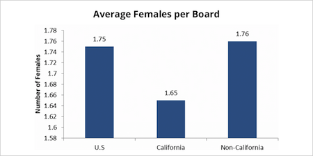 Gender Quotas-average-females-per-board