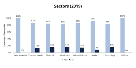 Gender Quotas - sectors-2019