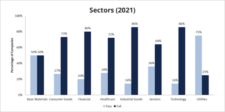 Gender Quotas - sectors 2021