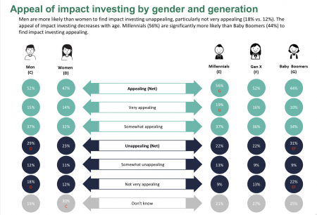 Impact Investing - American Century Survey