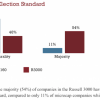 Microcap Board Governance -Director Election Standards