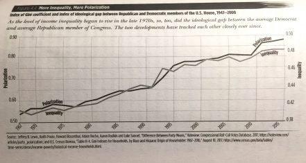 inequality correlates to polarization