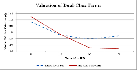 listing standards valuation-dual-class-firms