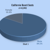 Second Annual Board Governance Research Report