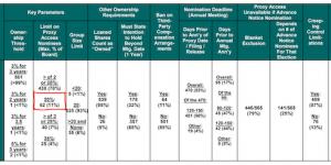 Apple Proposal 4: Shareholder Proxy Access Amendments