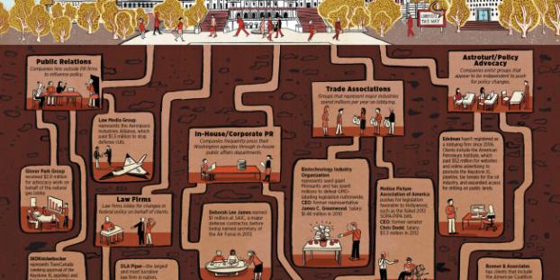 corporate lobbying
