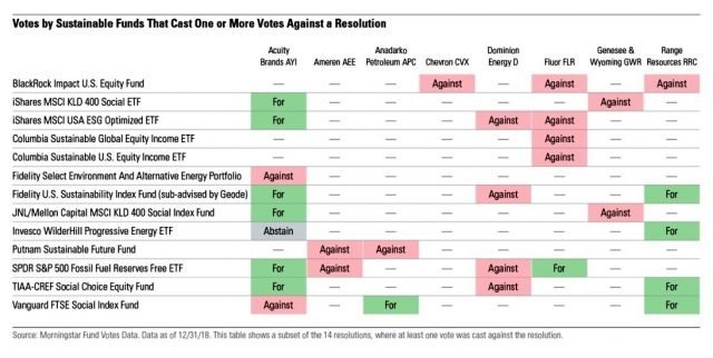 ESG votes by Mainstream funds