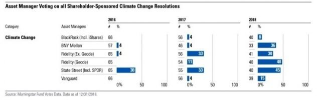 Moningstar Fund Votes ESG Trends